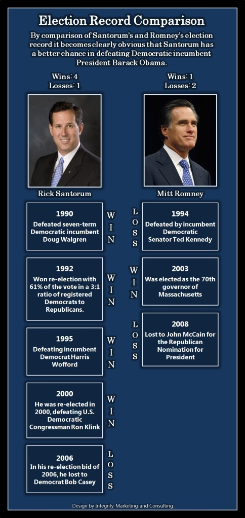 rick-santorum-republican-presidential-candidate-2012-election-record-comparison